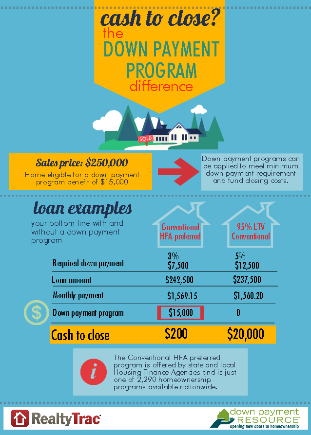 down payment info graphic